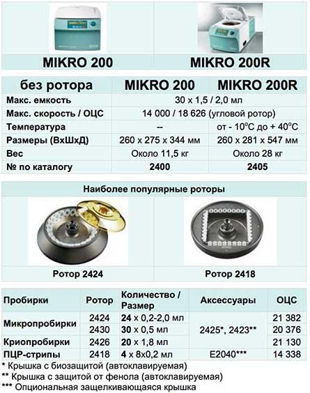 купить ротор для центрифуги Хеттич адаптер цена