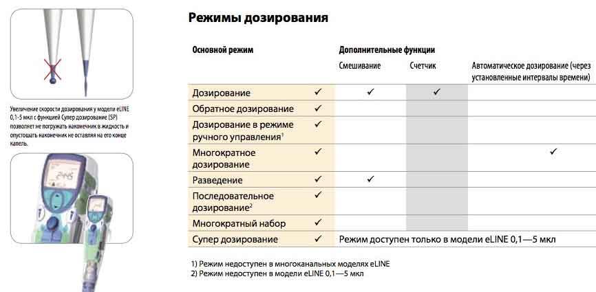 купить электронный дозатор цена москва
