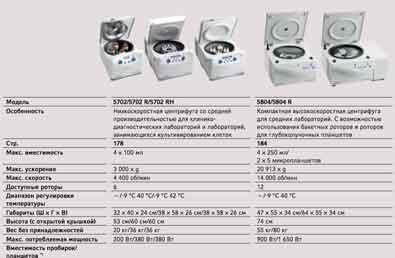 центрифуга eppendorf сравнение