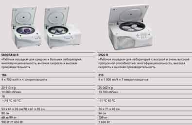 характеристики центрифуг эппендорф сравнение