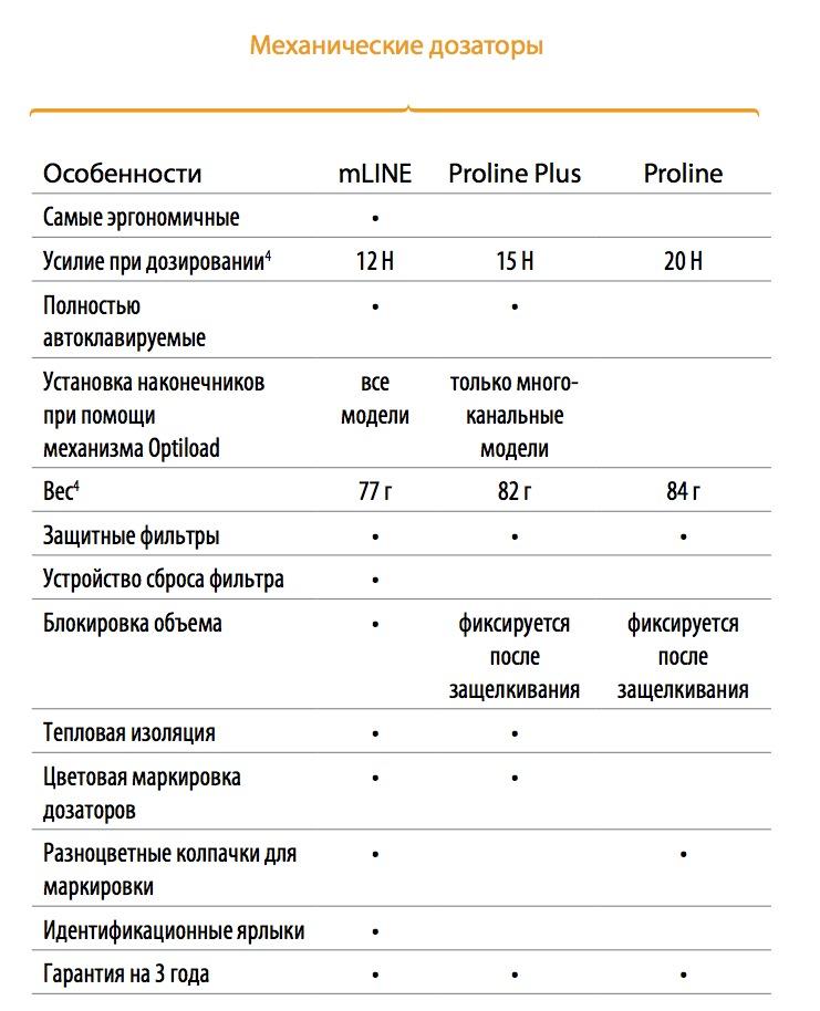 таблица биохит